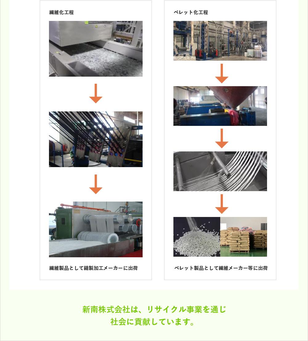 新南株式会社は、リサイクル事業を通じ社会に貢献しています。